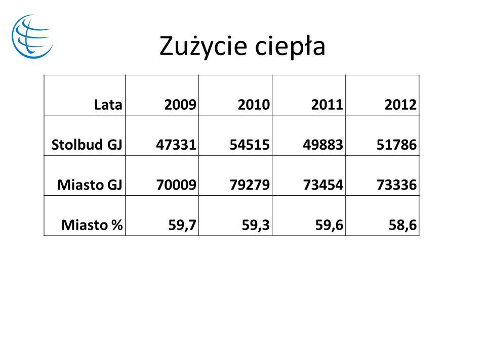 Zużycie ciepła Lata 2009 2010 2011 2012 Stolbud GJ 47331 54515 49883