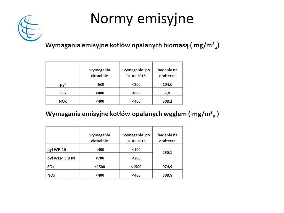 Normy emisyjne Wymagania emisyjne kotłów opalanych biomasą ( mg/m3u)