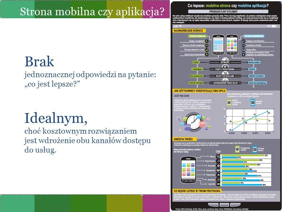 Strona mobilna czy aplikacja
