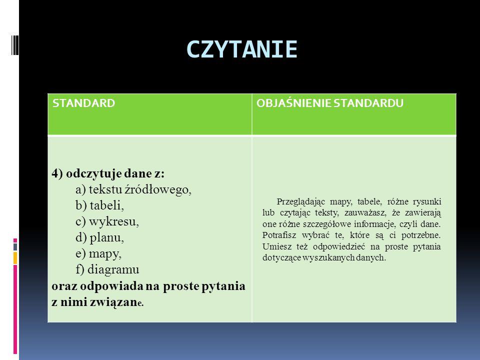 CZYTANIE 4) odczytuje dane z: a) tekstu źródłowego, b) tabeli,