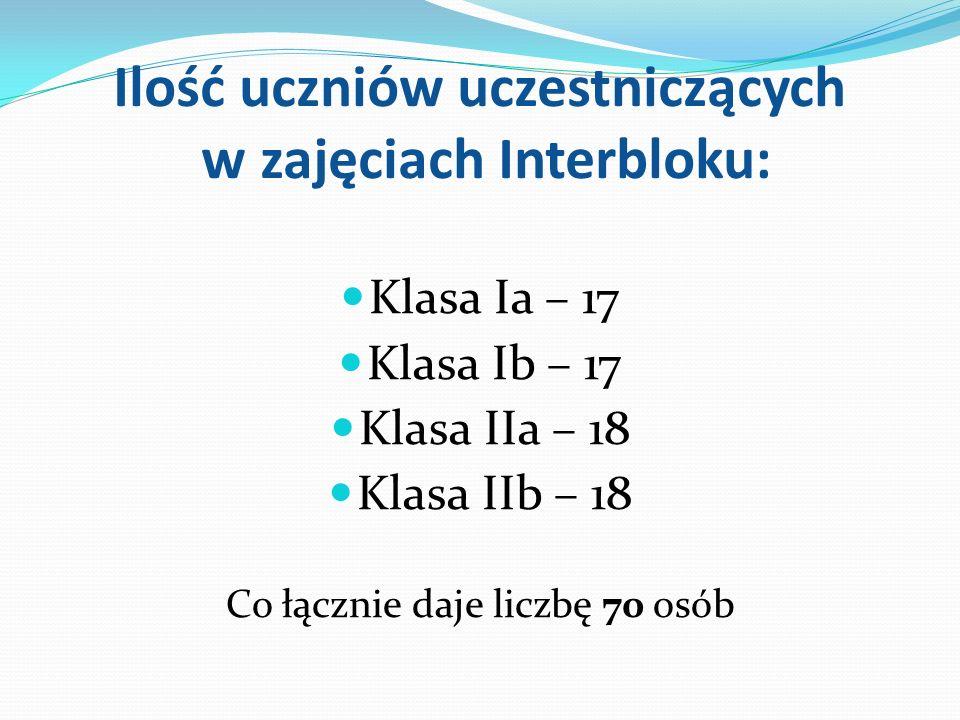 Ilość uczniów uczestniczących w zajęciach Interbloku: