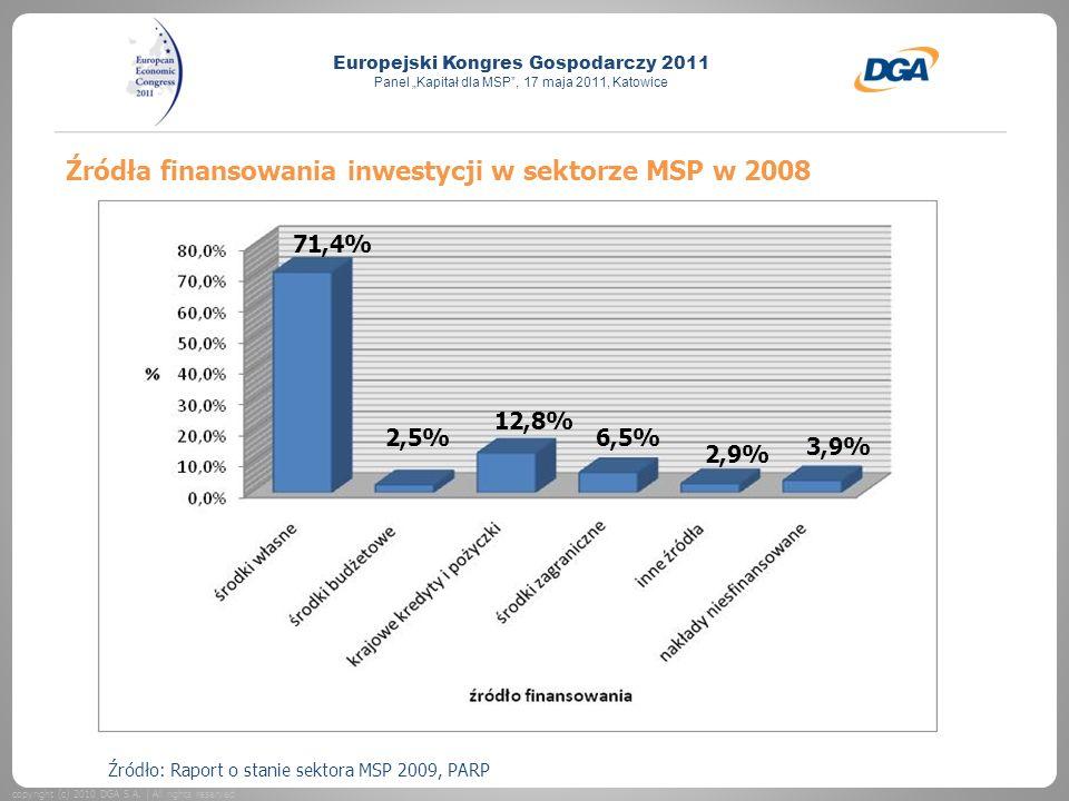 Źródła finansowania inwestycji w sektorze MSP w 2008
