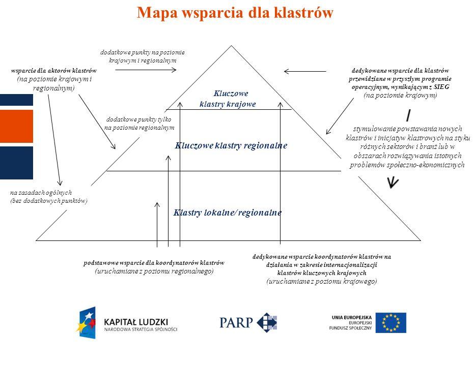 Mapa wsparcia dla klastrów