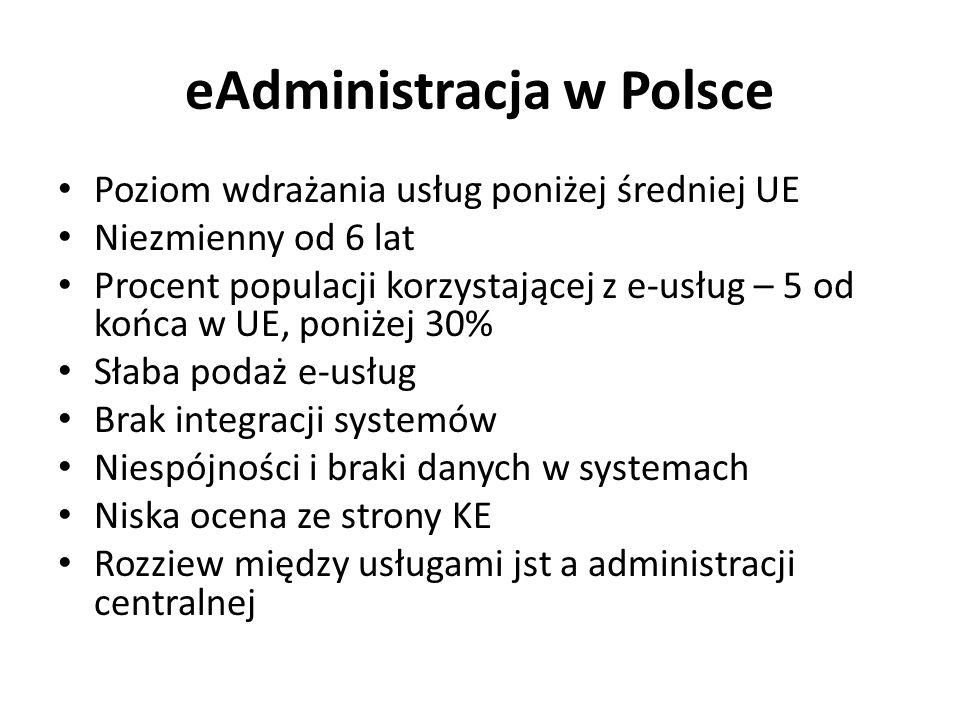 eAdministracja w Polsce