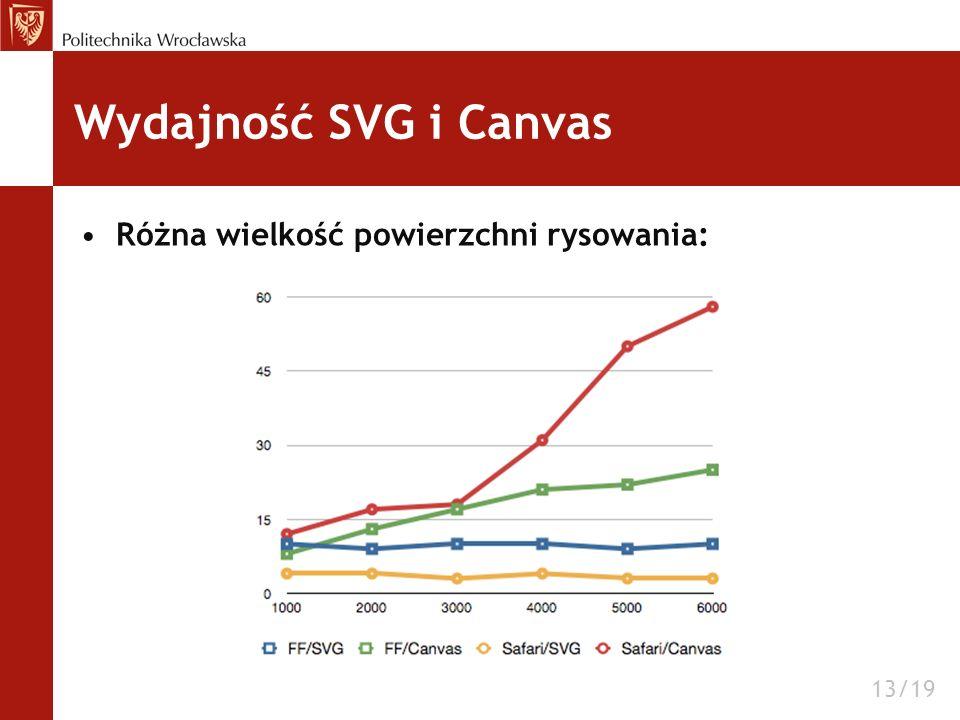 Wydajność SVG i Canvas Różna wielkość powierzchni rysowania: 13/19
