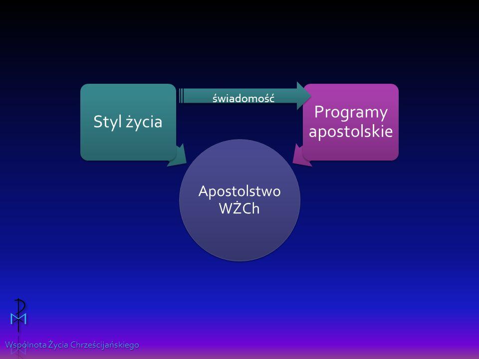 Apostolstwo WŻCh Styl życia Programy apostolskie świadomość