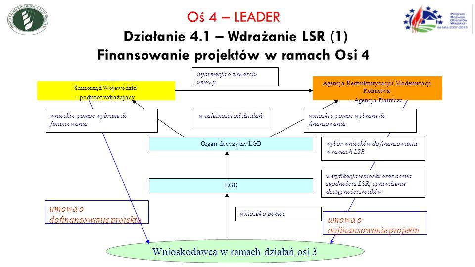 Oś 4 – LEADER Działanie 4.1 – Wdrażanie LSR (1) Finansowanie projektów w ramach Osi 4