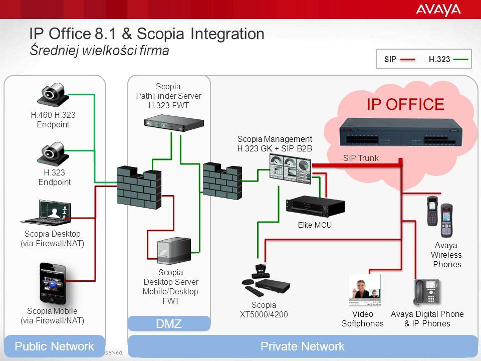 IP Office 8.1 & Scopia Integration Średniej wielkości firma