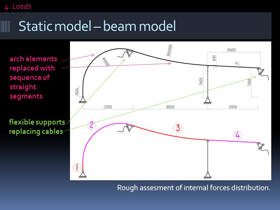 Static model – beam model