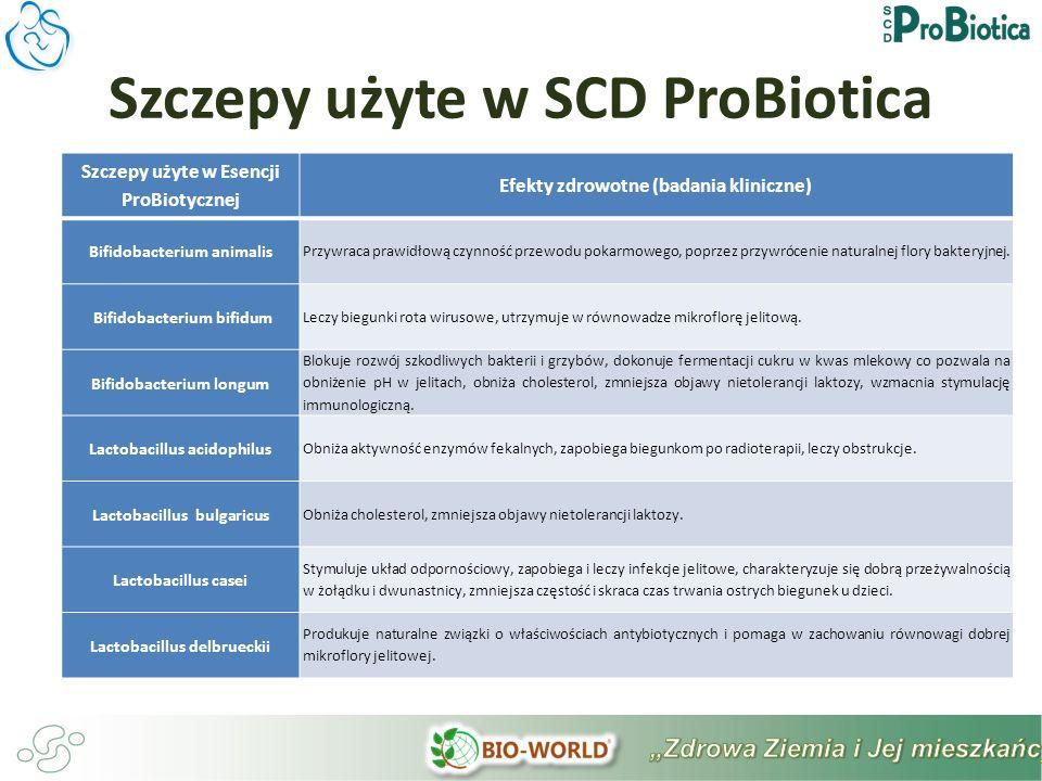 Szczepy użyte w SCD ProBiotica