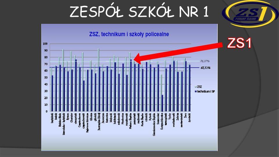 Zespół szkół nr 1 ZS1 Tutaj wyniki ale bez komentarza Marka. Strzałka z podpisem ZS1