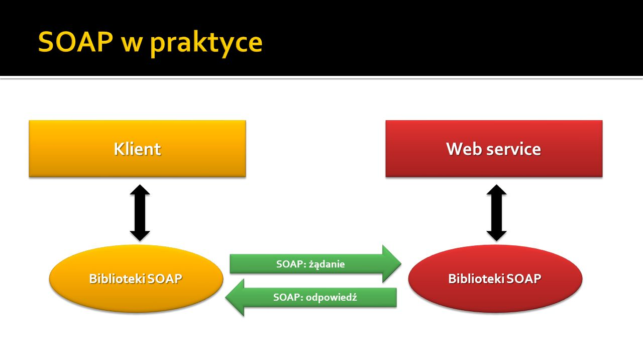 SOAP w praktyce Klient Web service Biblioteki SOAP Biblioteki SOAP