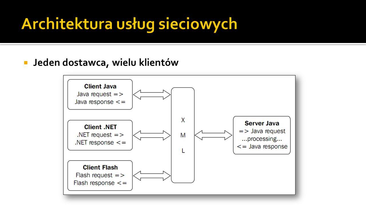 Architektura usług sieciowych