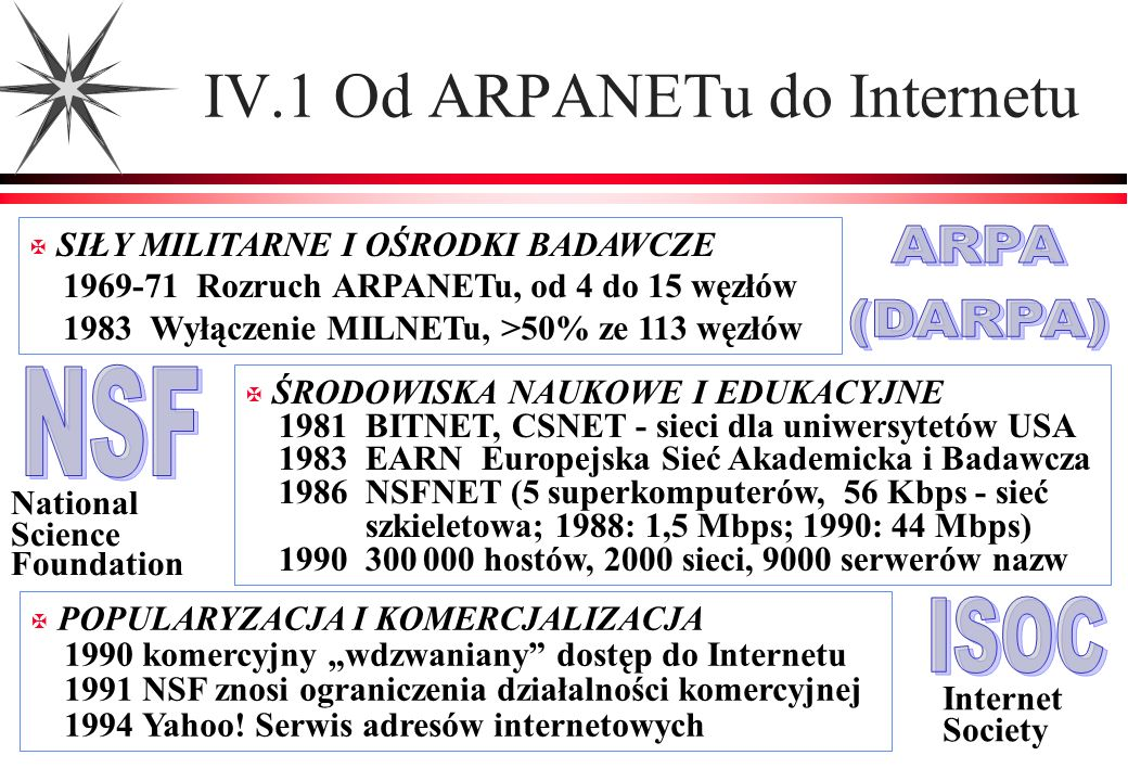 IV.1 Od ARPANETu do Internetu