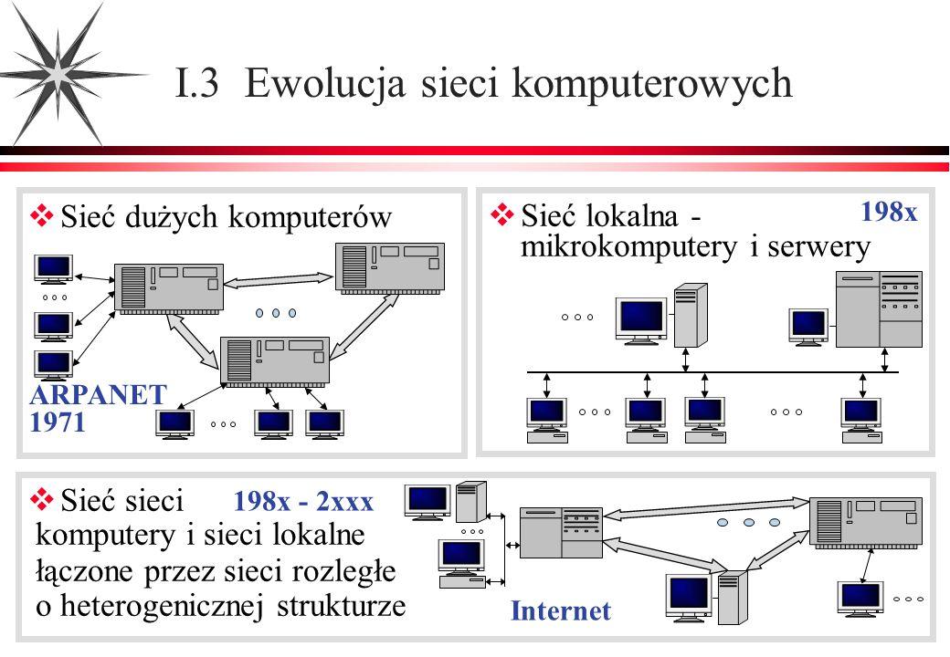 I.3 Ewolucja sieci komputerowych