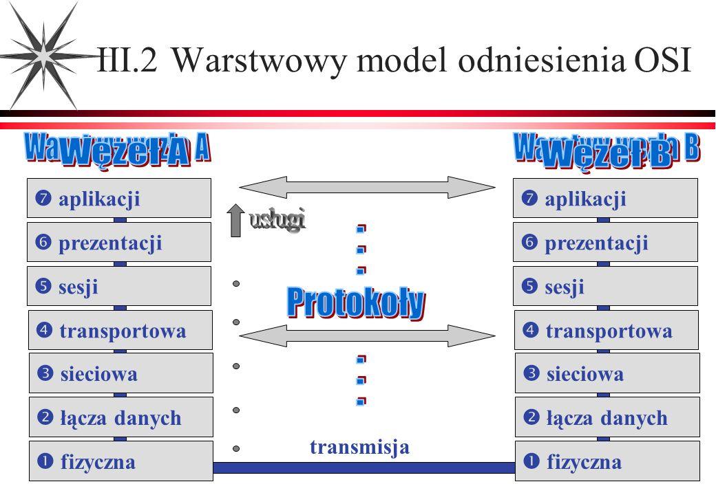 III.2 Warstwowy model odniesienia OSI