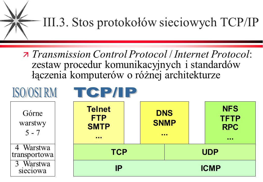 III.3. Stos protokołów sieciowych TCP/IP