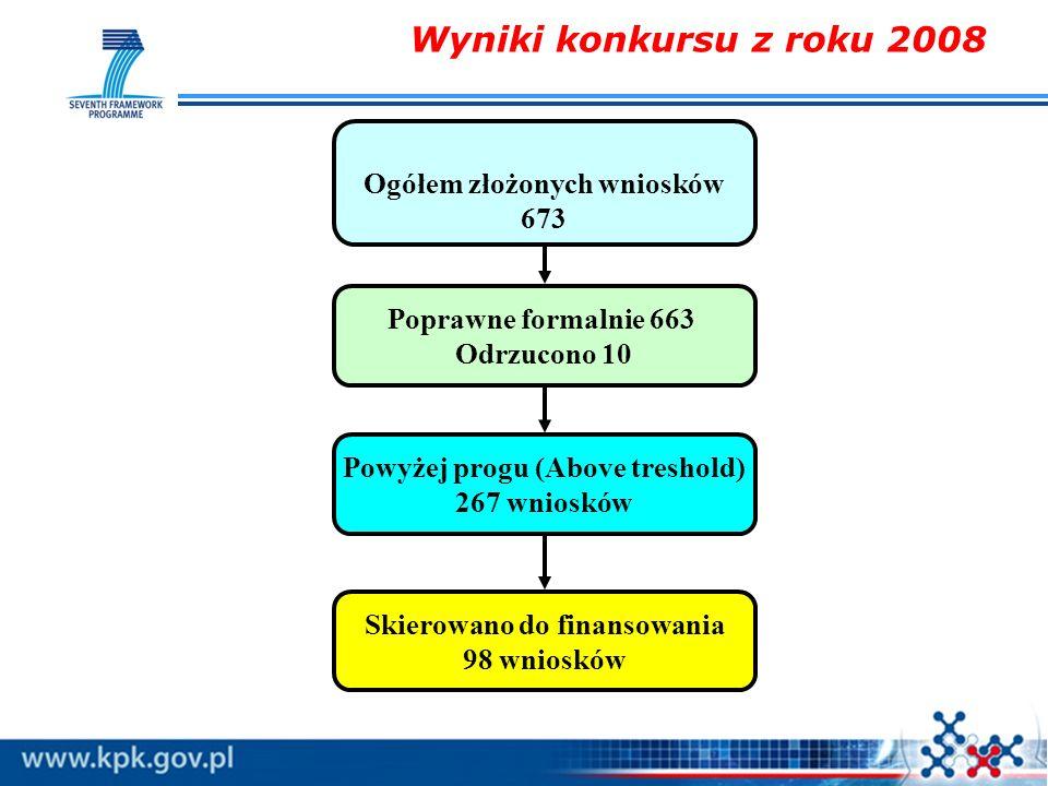 Wyniki konkursu z roku 2008 Ogółem złożonych wniosków 673