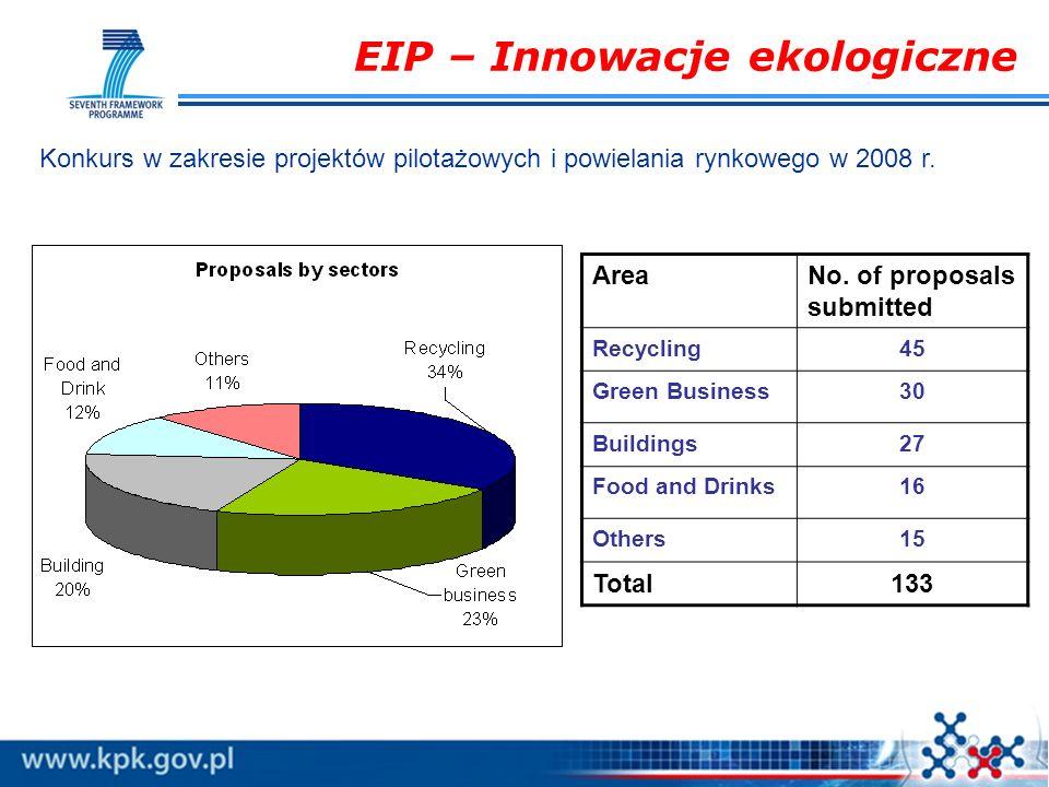 EIP – Innowacje ekologiczne