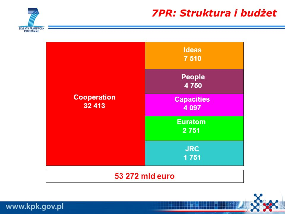 7PR: Struktura i budżet 53 272 mld euro Ideas 7 510 People 4 750