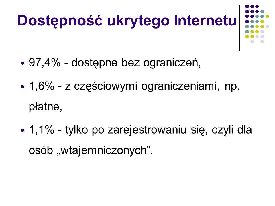 Dostępność ukrytego Internetu