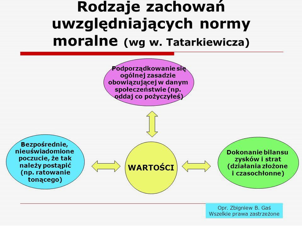 Rodzaje zachowań uwzględniających normy moralne (wg w. Tatarkiewicza)