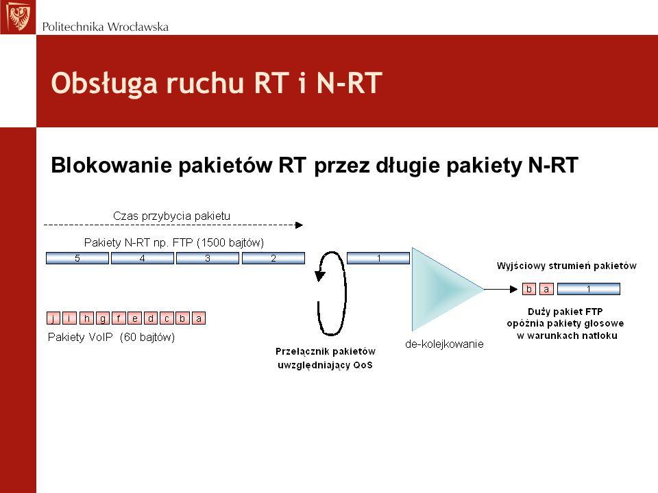 Obsługa ruchu RT i N-RT Blokowanie pakietów RT przez długie pakiety N-RT