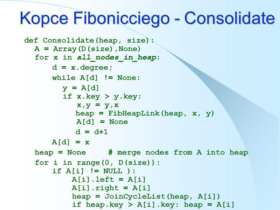 Kopce Fibonicciego - Consolidate