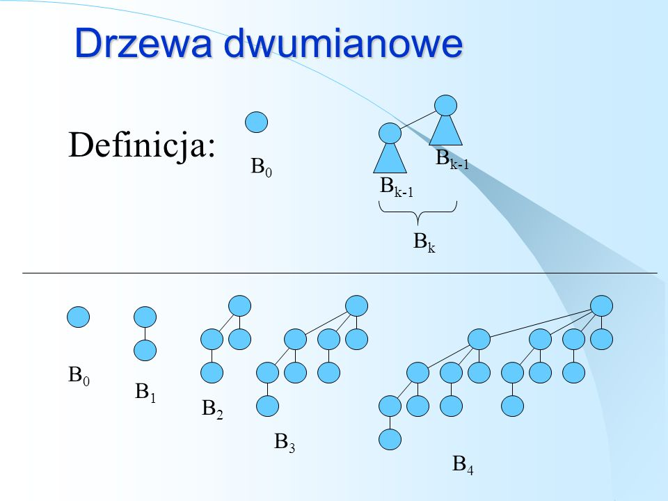 Drzewa dwumianowe Definicja: Bk-1 B0 Bk-1 Bk B0 B1 B2 B3 B4