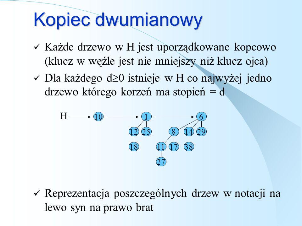 Kopiec dwumianowy Każde drzewo w H jest uporządkowane kopcowo (klucz w węźle jest nie mniejszy niż klucz ojca)