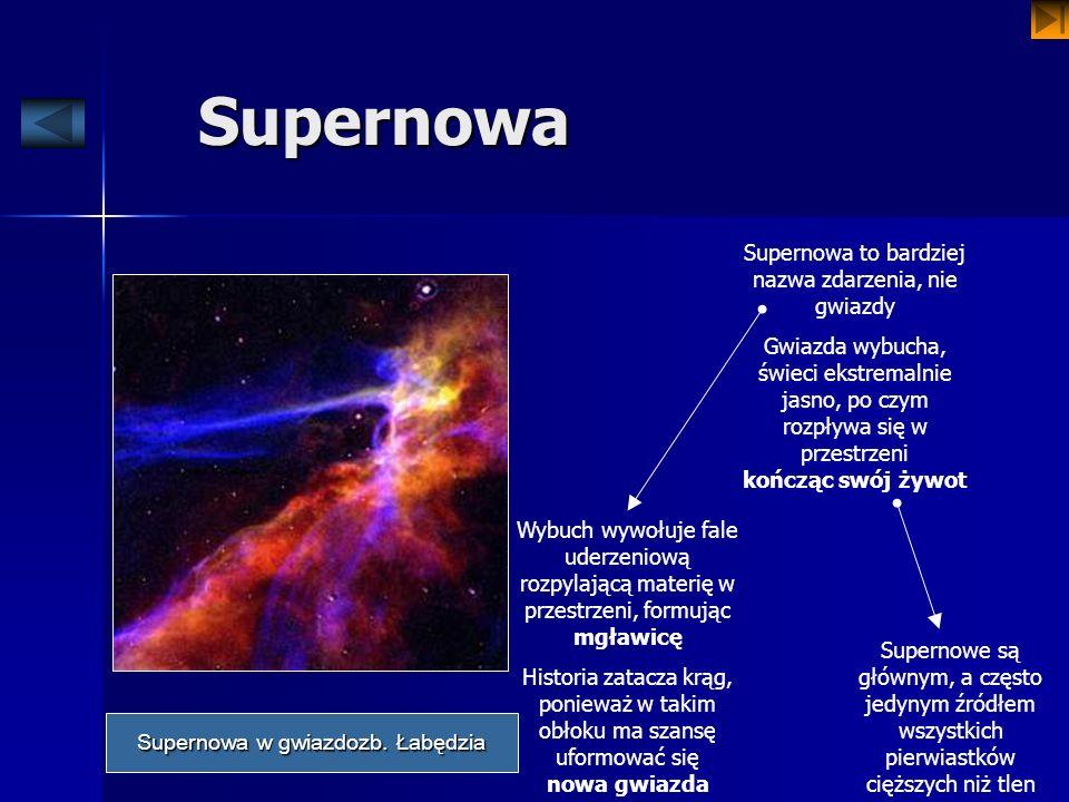 Supernowa Supernowa to bardziej nazwa zdarzenia, nie gwiazdy