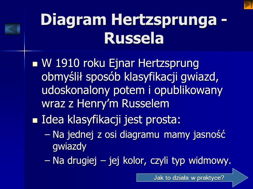 Diagram Hertzsprunga - Russela
