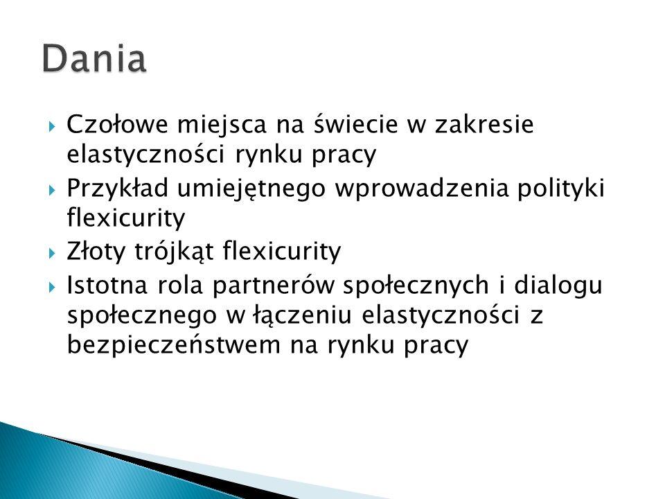 Dania Czołowe miejsca na świecie w zakresie elastyczności rynku pracy