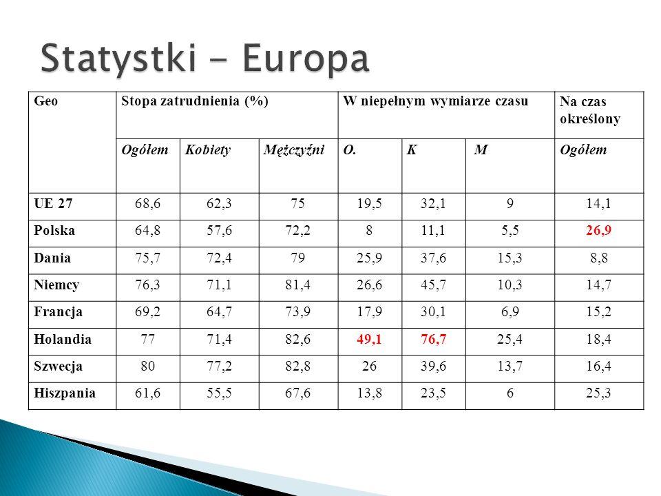 Statystki - Europa Geo Stopa zatrudnienia (%)