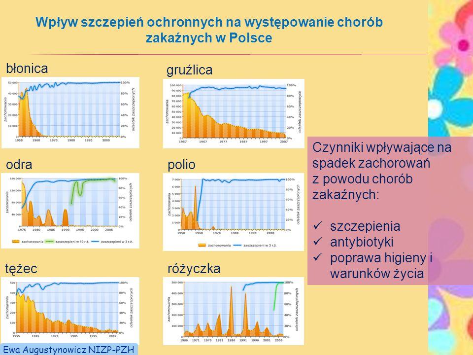 Wpływ szczepień ochronnych na występowanie chorób zakaźnych w Polsce