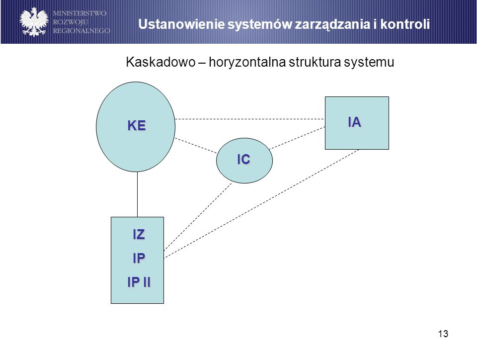 Kaskadowo – horyzontalna struktura systemu