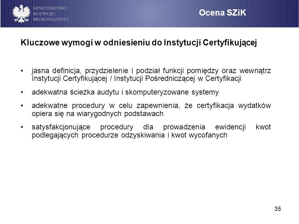 Kluczowe wymogi w odniesieniu do Instytucji Certyfikującej