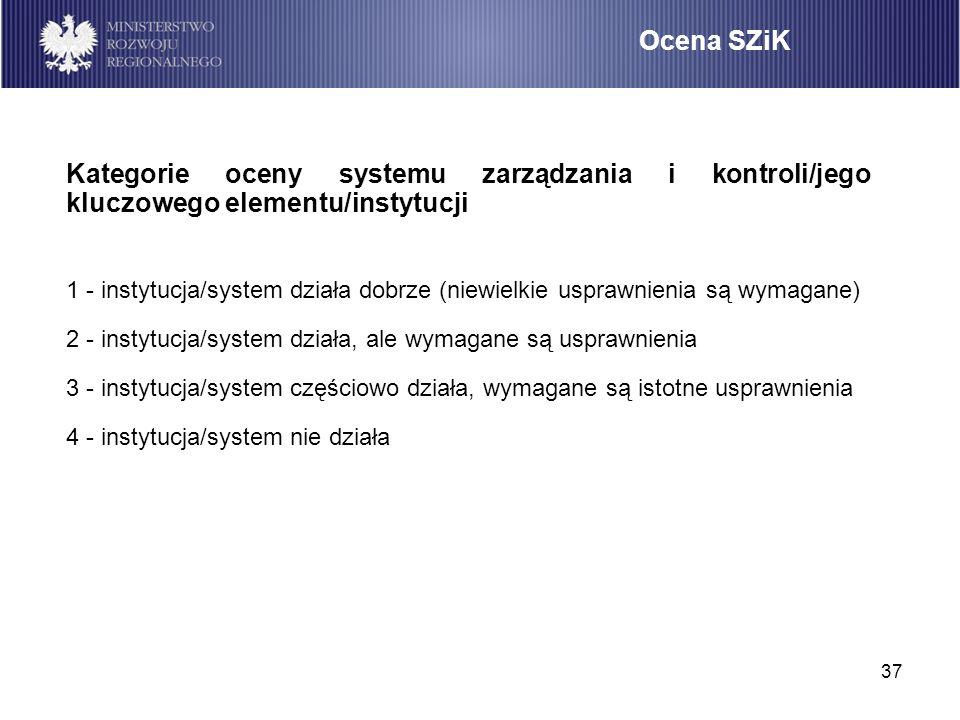Ocena SZiK Kategorie oceny systemu zarządzania i kontroli/jego kluczowego elementu/instytucji.