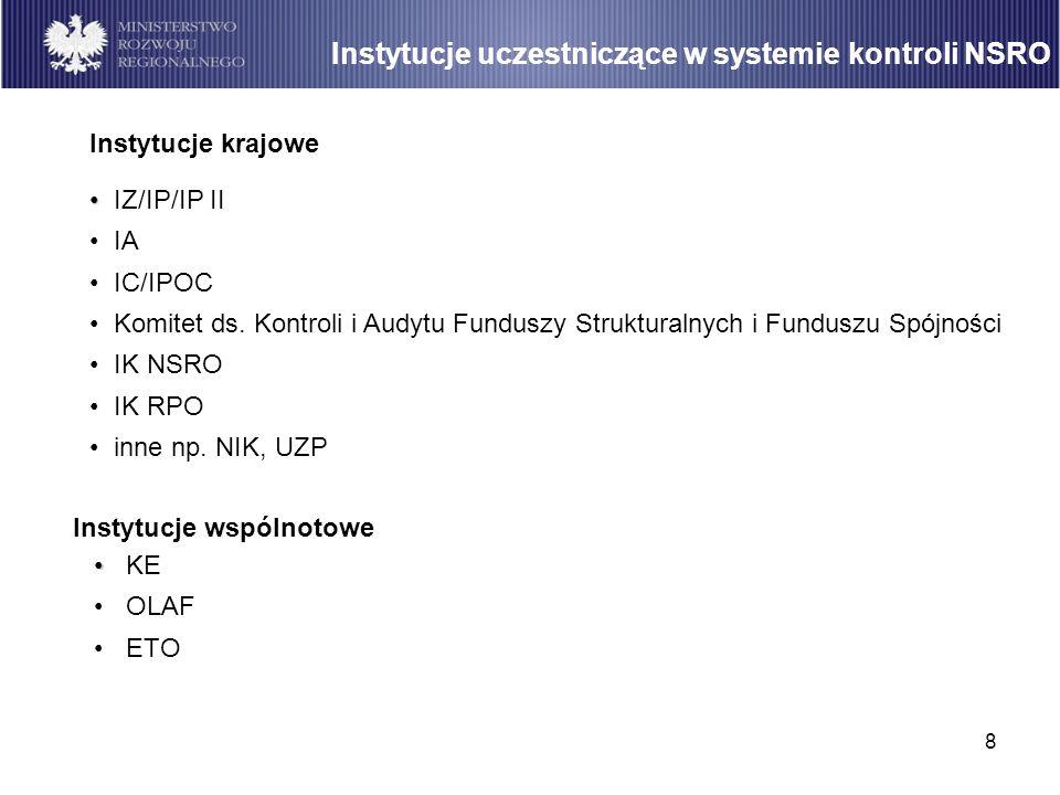 Instytucje uczestniczące w systemie kontroli NSRO