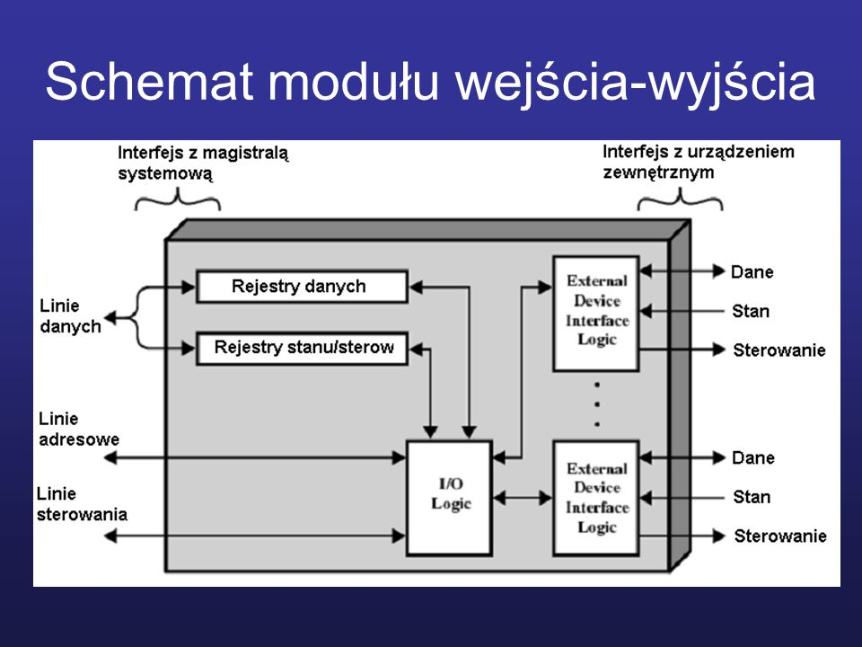 Schemat modułu wejścia-wyjścia