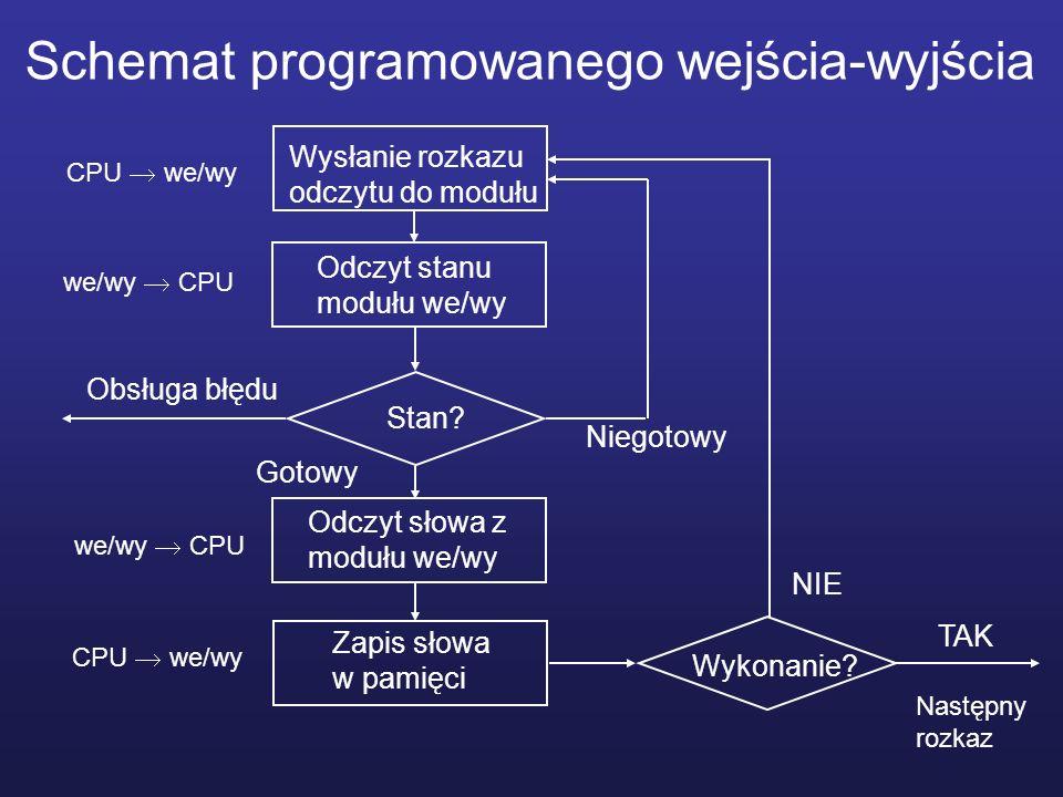 Schemat programowanego wejścia-wyjścia