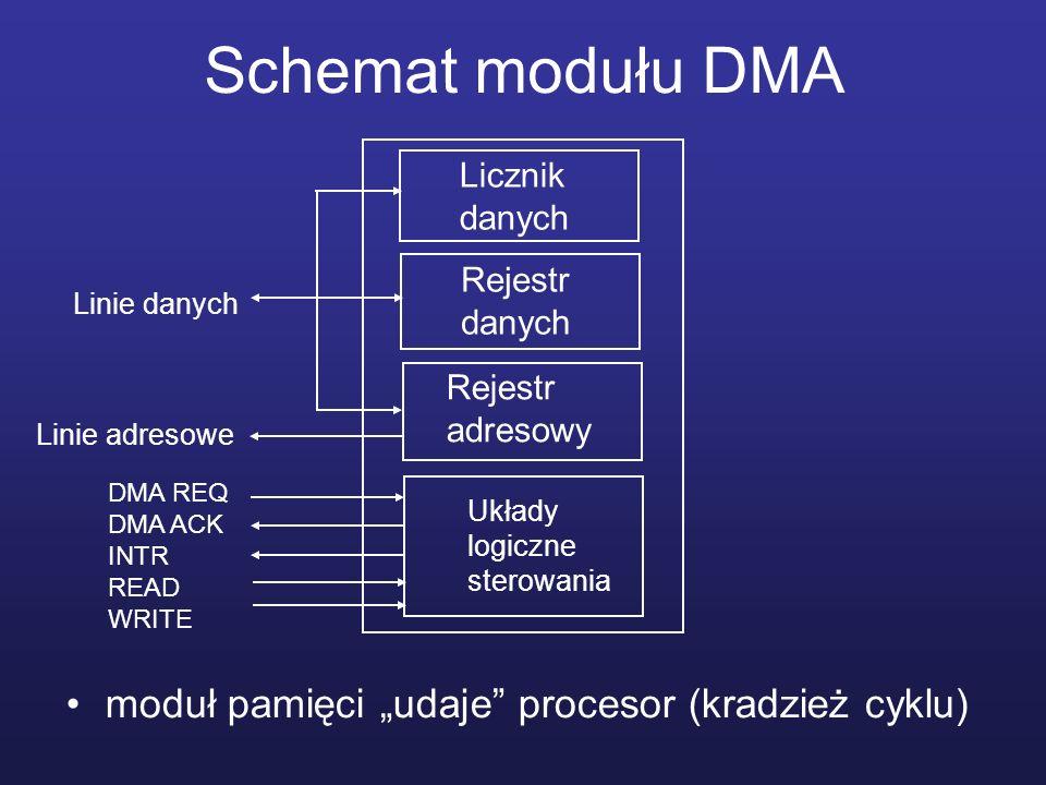 """Schemat modułu DMA moduł pamięci """"udaje procesor (kradzież cyklu)"""