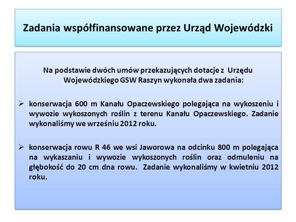 Zadania współfinansowane przez Urząd Wojewódzki