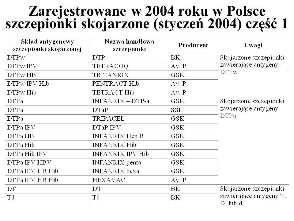 Zarejestrowane w 2004 roku w Polsce szczepionki skojarzone (styczeń 2004) część 1