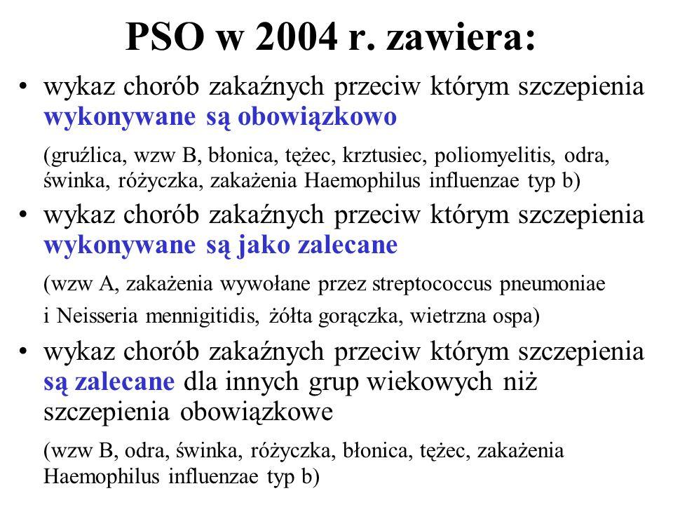 PSO w 2004 r. zawiera: wykaz chorób zakaźnych przeciw którym szczepienia wykonywane są obowiązkowo.