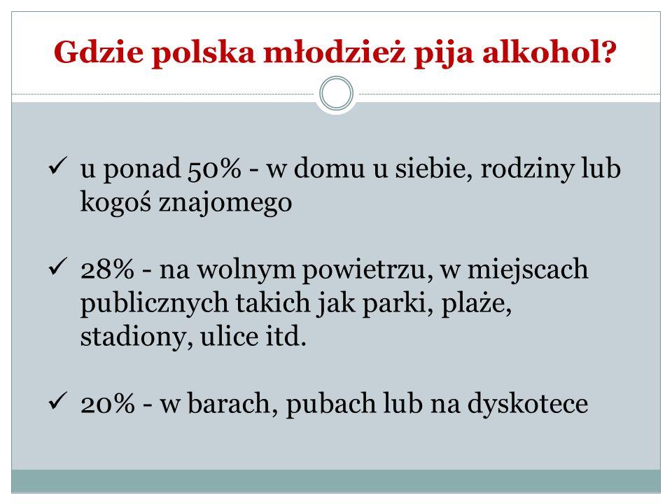 Gdzie polska młodzież pija alkohol