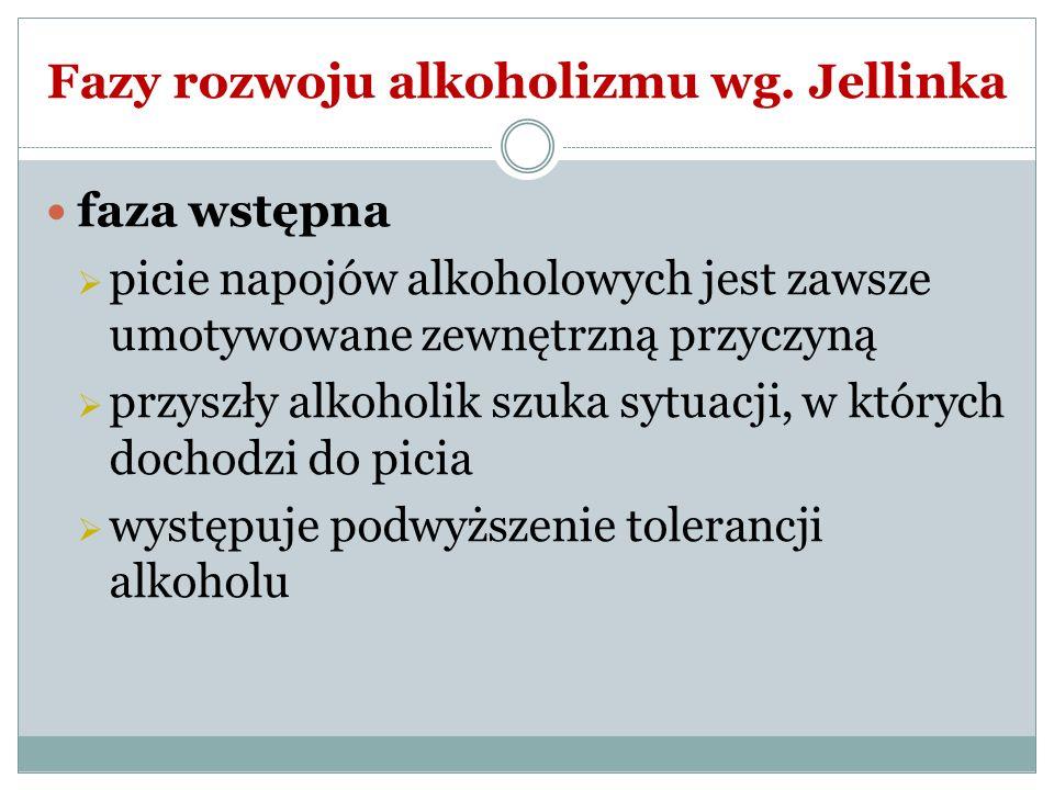 Fazy rozwoju alkoholizmu wg. Jellinka