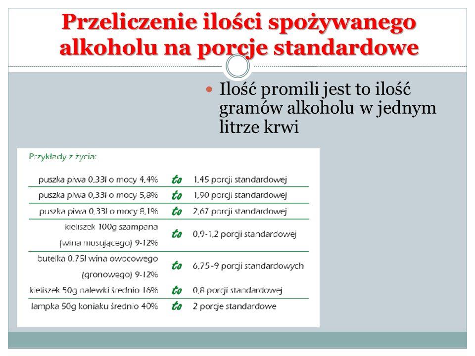 Przeliczenie ilości spożywanego alkoholu na porcje standardowe