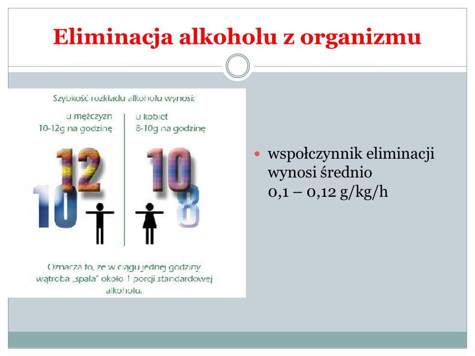 Eliminacja alkoholu z organizmu