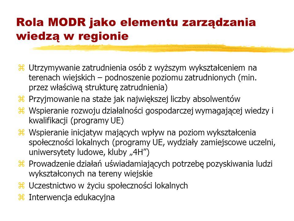 Rola MODR jako elementu zarządzania wiedzą w regionie